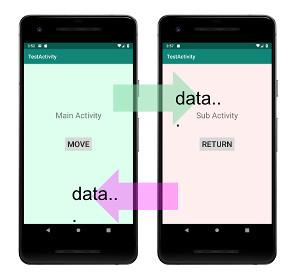 intent 01 - [Android & Kotlin ] アプリの画面遷移とActivity間のデータ転送